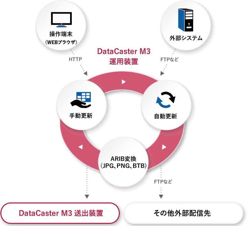 DataCaster M3 運用装置