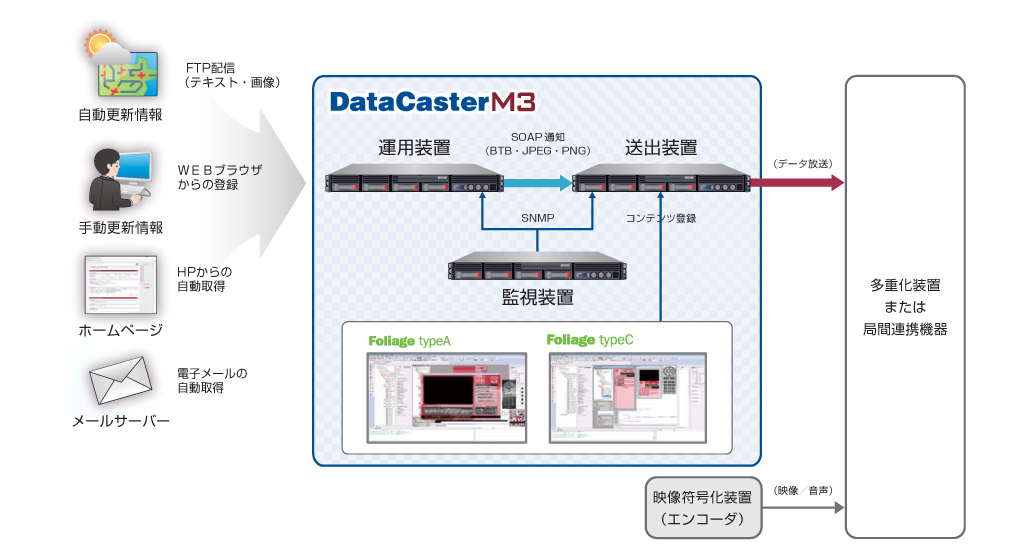 DataCaster M3