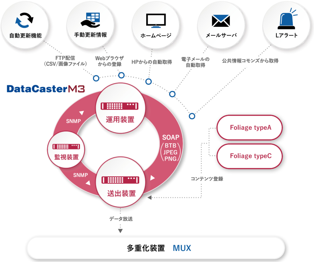DataCaster M3の仕組み