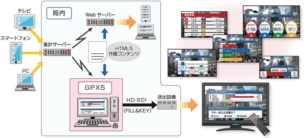 GPX5の仕組み