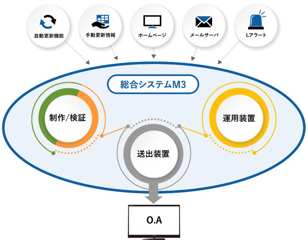 総合システムM3