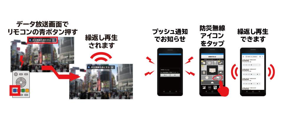 防災行政無線連携システムの仕組み2