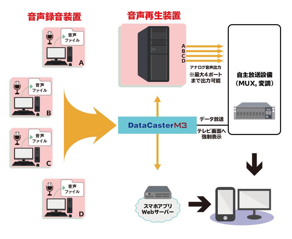 防災行政無線連携システムの仕組み3
