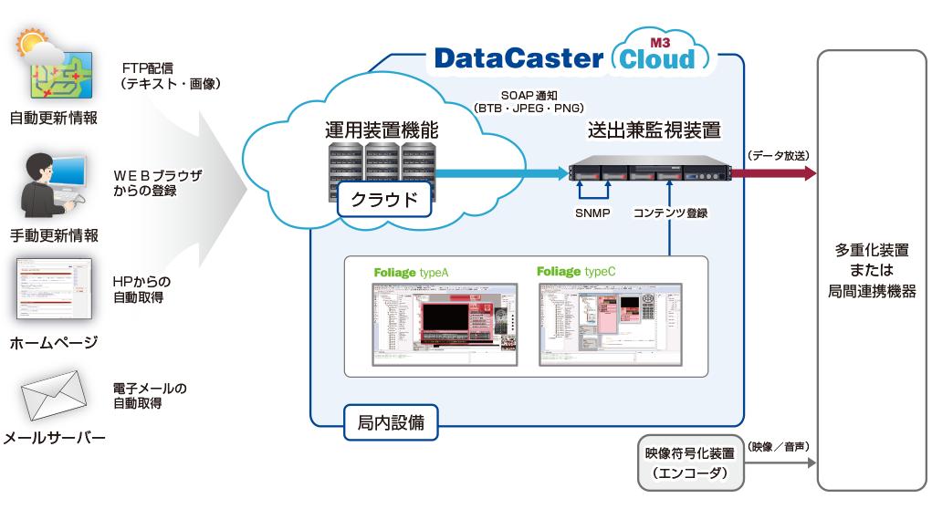 DataCaster CloudM3